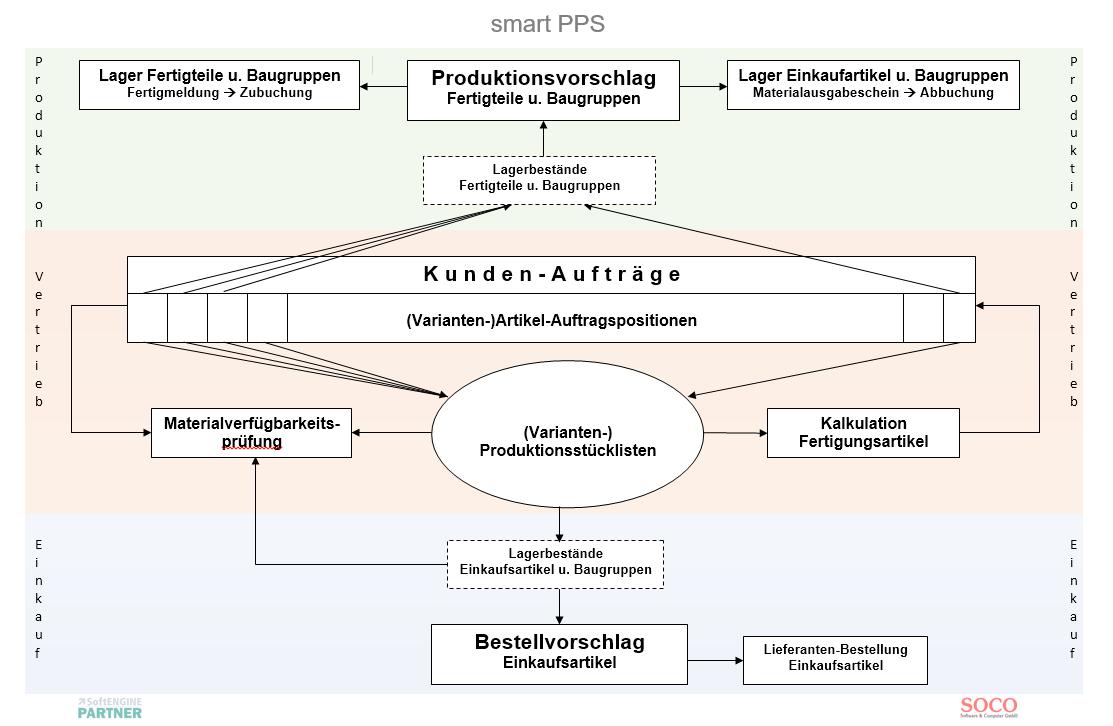smart_PPS_grafik2